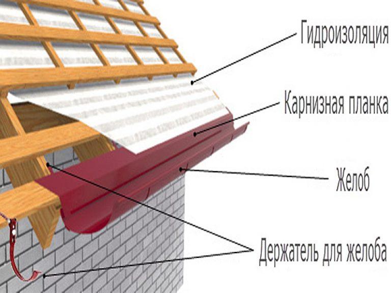 установка капельника на крыше из металлочерепицы