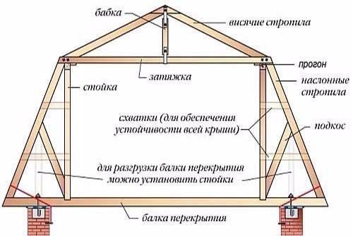 Устройство двухскатной мансардной крыши своими руками 3