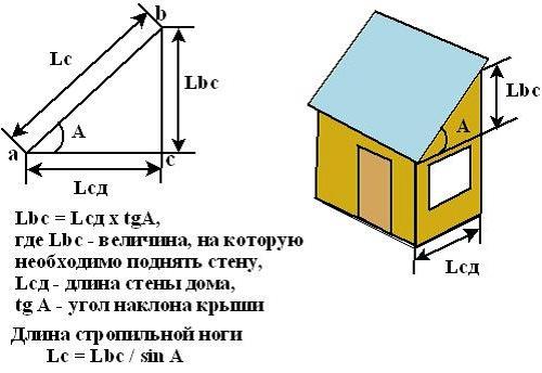unghiuri de înclinație a erecției)