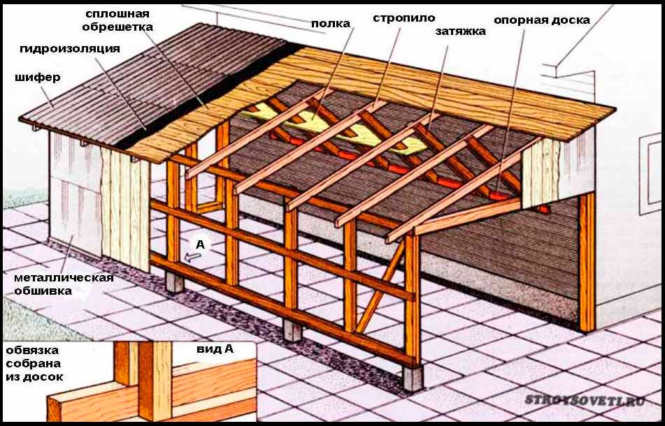 Pasul minim recomandat pe acoperiș. Unghiul acoperișului: selectăm optimul